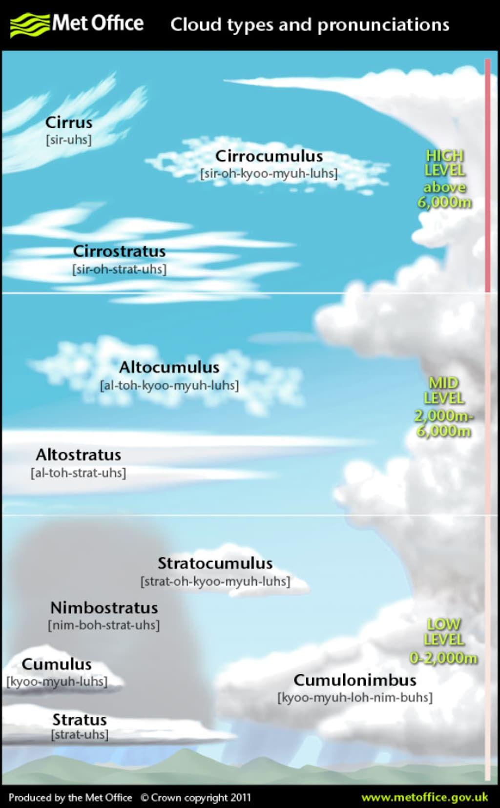 Cloud Types (PDF)