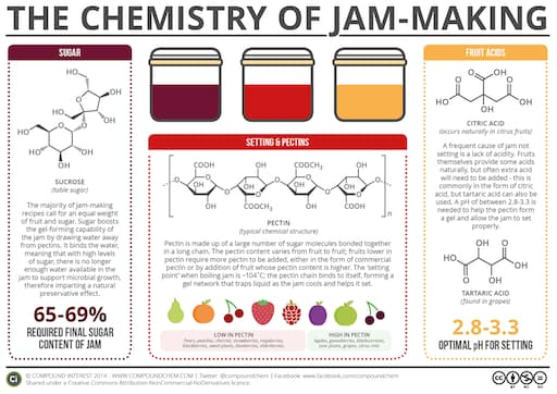 What Makes Jam Set? – The Chemistry of Jam-Making