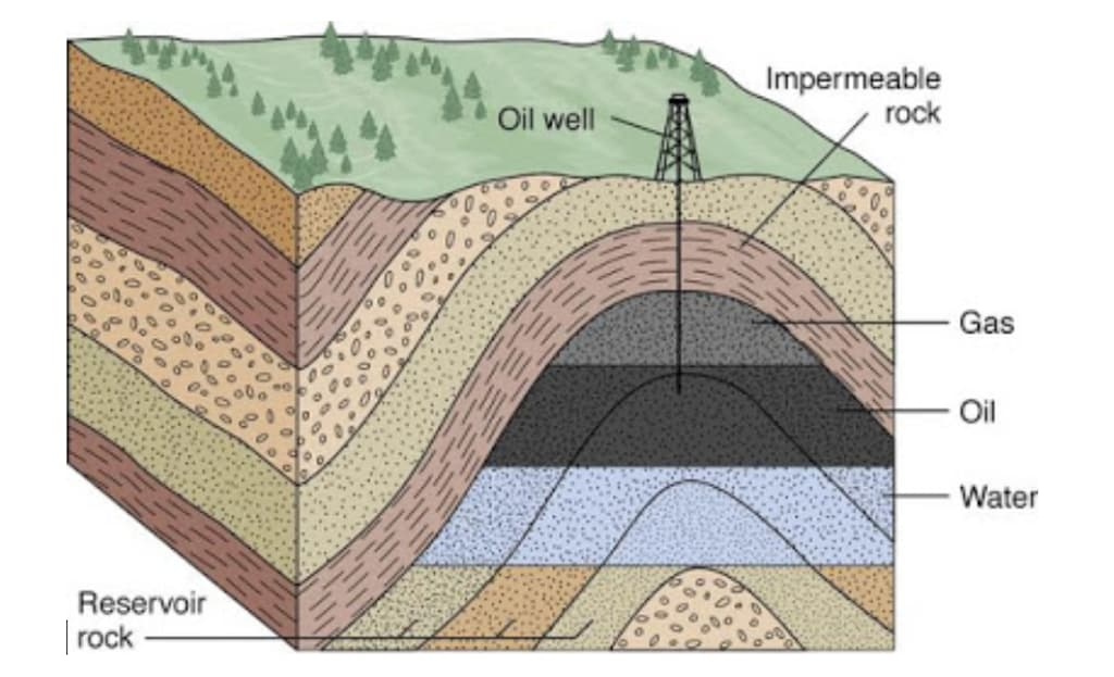 Diagram of an underground oil reservoir