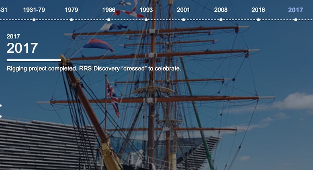 RRS discovery Timeline