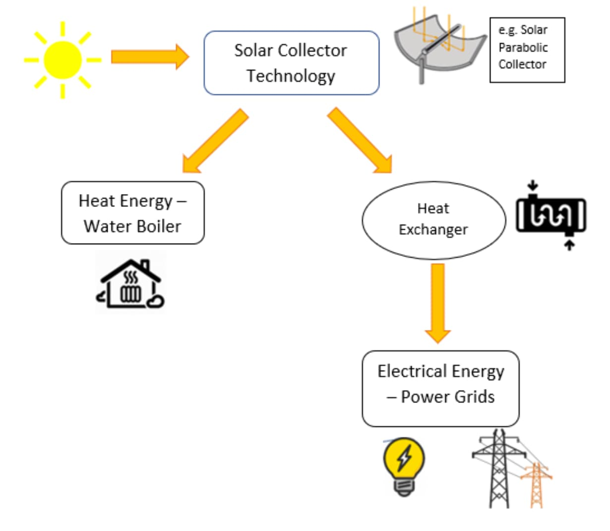 Solar Power and Technologies