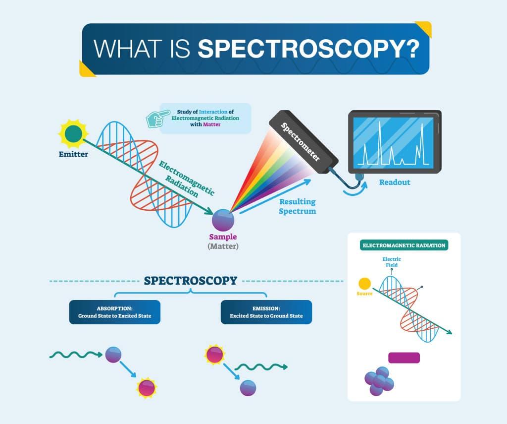 What is Spectroscopy?